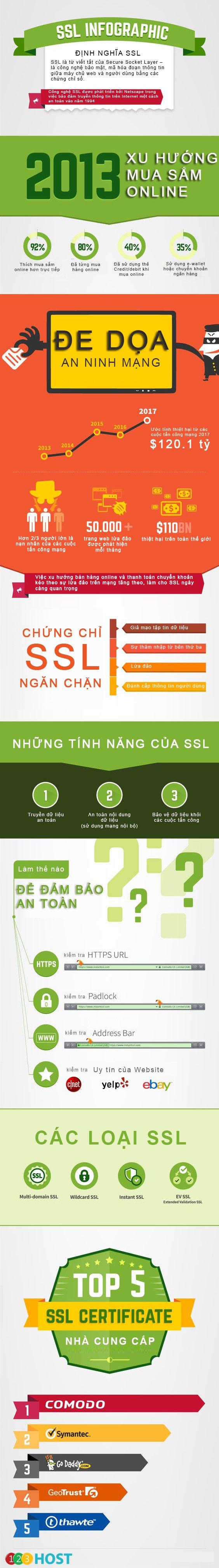 123Host_Mar_Chien_SSL là gì
