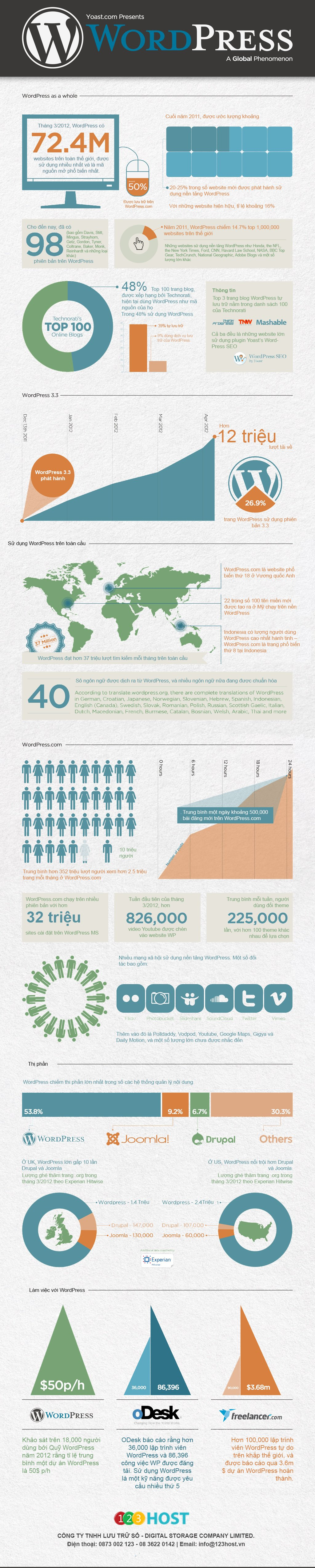 20-6 wordpress-stats-infographic-yoast-full_viet