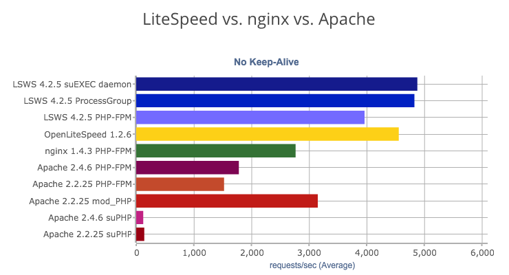 litespeed-benchmark
